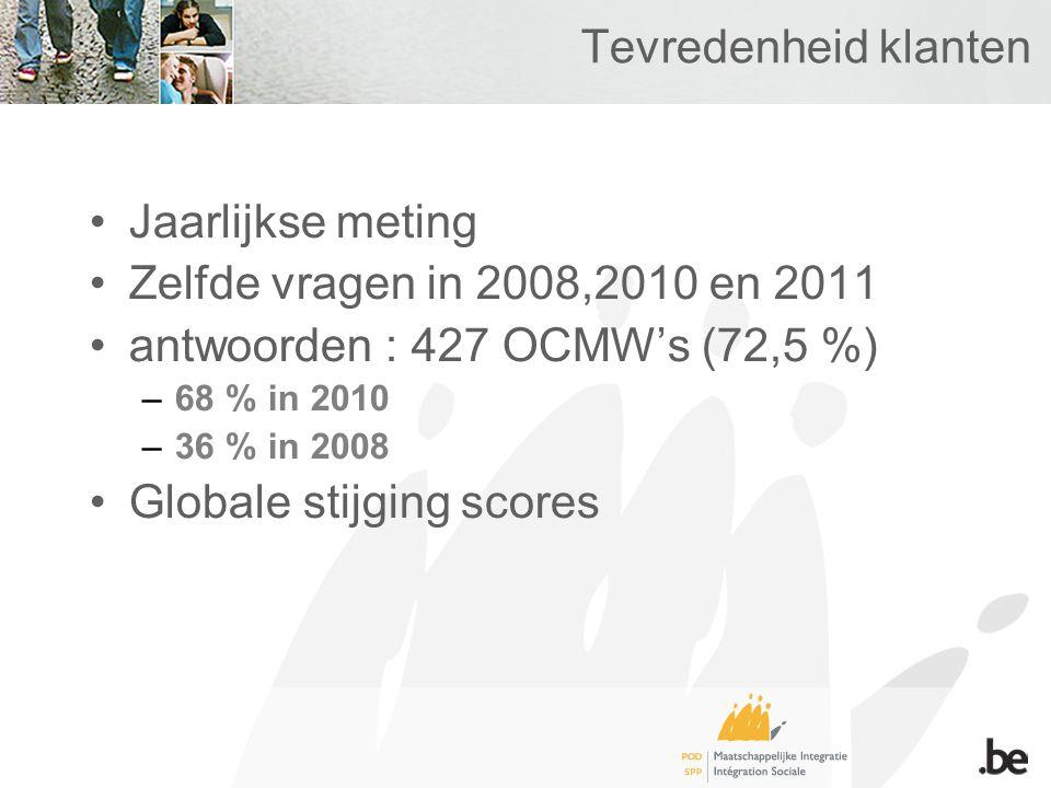 Tevredenheid klanten Jaarlijkse meting Zelfde vragen in 2008,2010 en 2011 antwoorden : 427 OCMW's (72,5 %) –68 % in 2010 –36 % in 2008 Globale stijging scores