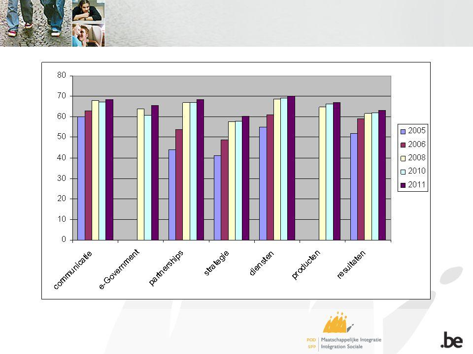 Open vragen vraag om omzendbrieven vroeger te ontvangen aanduiden welke omzendbrieven niet meer van toepassing zijn applicaties uniek jaarverslag en primaweb werken nog niet/niet altijd even goed antwoorden op vragen : meer schriftelijk en meer uitgebreid antwoorden subsidies toekennen voor meerdere jaren tegelijk afstemmen databank verblijfsstatuten van vreemdelingen op gegevens kruispuntbank meer bezoeken van inspecteurs gevraagd + meer proactieve feedback (ipv bij expost controle) wetgeving wordt door VVSG en POD MI verschillend geïnterpreteerd