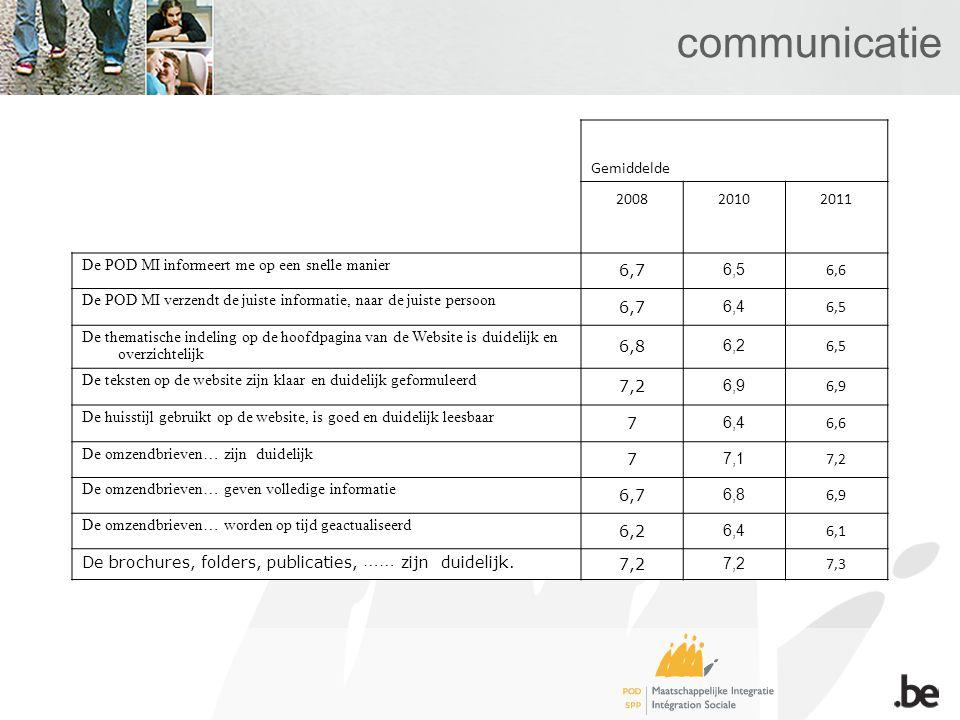 communicatie Gemiddelde 200820102011 De POD MI informeert me op een snelle manier 6,7 6,5 6,6 De POD MI verzendt de juiste informatie, naar de juiste persoon 6,7 6,4 6,5 De thematische indeling op de hoofdpagina van de Website is duidelijk en overzichtelijk 6,8 6,2 6,5 De teksten op de website zijn klaar en duidelijk geformuleerd 7,2 6,9 De huisstijl gebruikt op de website, is goed en duidelijk leesbaar 7 6,4 6,6 De omzendbrieven… zijn duidelijk 7 7,1 7,2 De omzendbrieven… geven volledige informatie 6,7 6,8 6,9 De omzendbrieven… worden op tijd geactualiseerd 6,2 6,4 6,1 De brochures, folders, publicaties, …… zijn duidelijk.