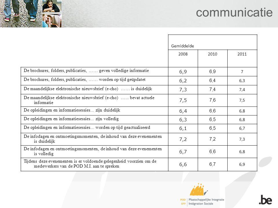 Actieplan 2010/2011 Communicatie –Vernieuwde en geïntegreerde website sedert april 2011 Front Desk –Cijfers SLA op website sedert november 2010 –Overzicht vragen en antwoorden per OCMW voor eind 2011 Statistieken –Trimesteriële rapporten –Specifieke thema's (economische crisis, studenten, daklozen, activering,…) –GIS Automatiseringen –Meer stromen : Transactie25 ; mutatie Ti 195, 197,198 en 202 ; Cadaf ; Taxi-as ; DGPH ; Cadnet ; LO35-AO39 ; beslissingen Vreemdelingenzaken –Meer testen