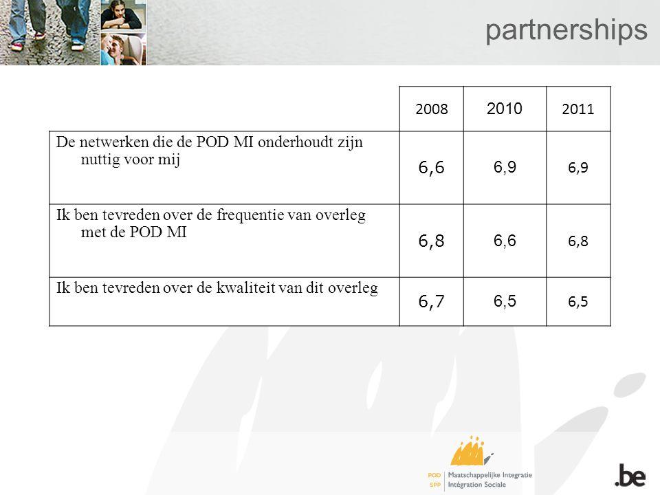 partnerships 2008 2010 2011 De netwerken die de POD MI onderhoudt zijn nuttig voor mij 6,6 6,9 Ik ben tevreden over de frequentie van overleg met de POD MI 6,8 6,6 6,8 Ik ben tevreden over de kwaliteit van dit overleg 6,7 6,5