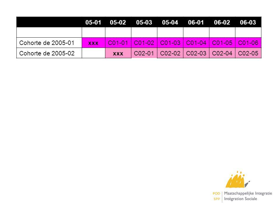 05-0105-0205-0305-0406-0106-0206-03 Cohorte de 2005-01xxxC01-01C01-02C01-03C01-04C01-05C01-06 Cohorte de 2005-02 xxxC02-01C02-02C02-03C02-04C02-05