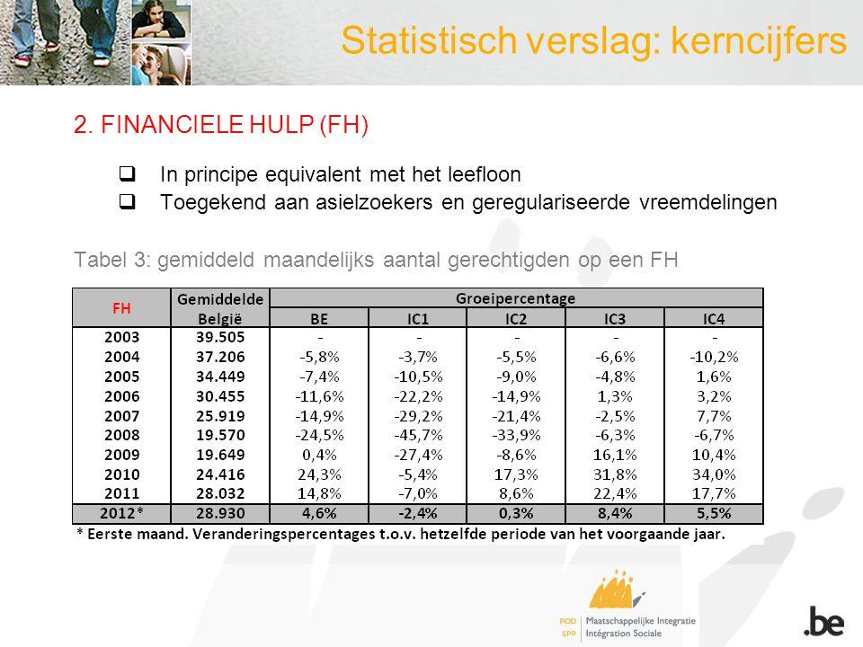 Statistisch verslag: kerncijfers 2.FINANCIELE HULP (FH)  In principe equivalent met het leefloon  Toegekend aan asielzoekers en geregulariseerde vreemdelingen Tabel 3: gemiddeld maandelijks aantal gerechtigden op een FH