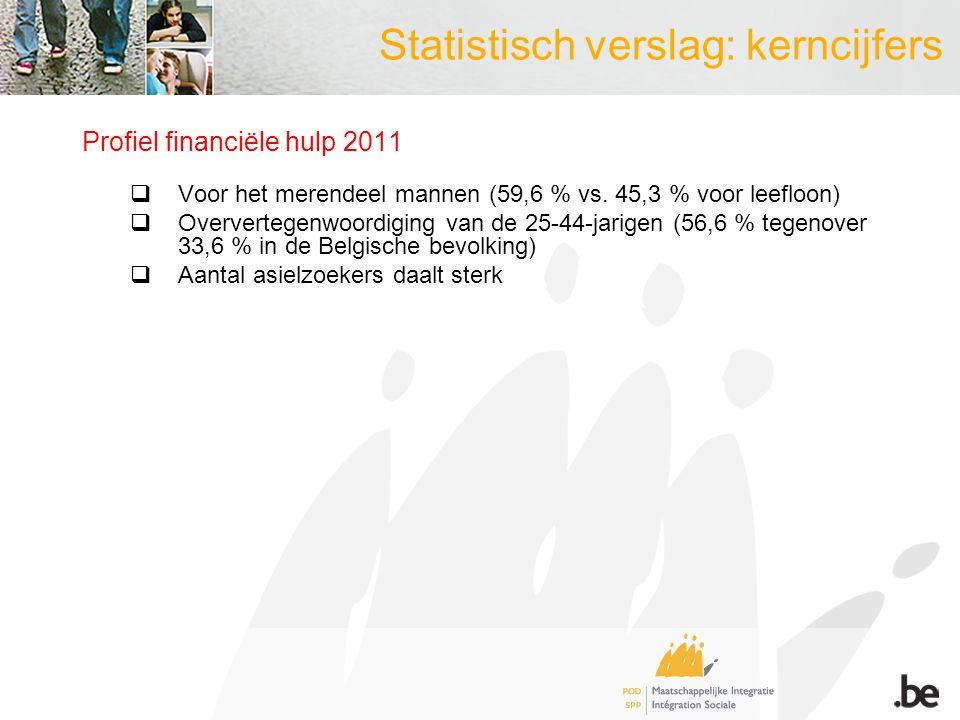 Profiel financiële hulp 2011  Voor het merendeel mannen (59,6 % vs.