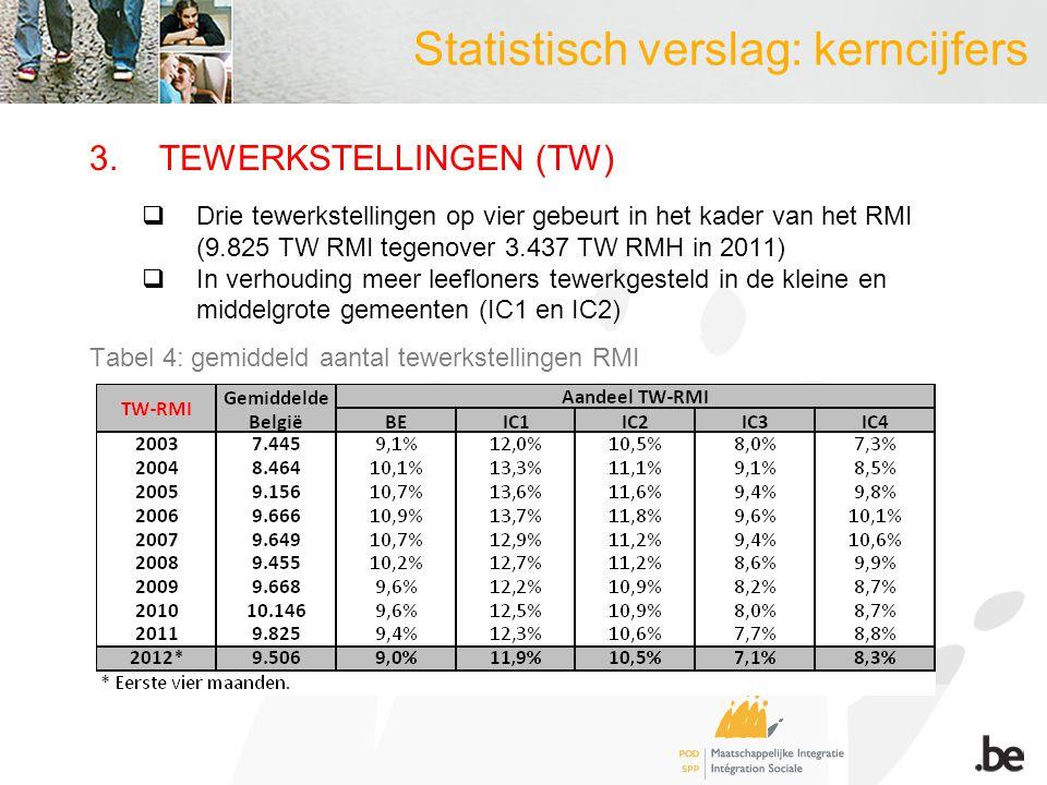 3.TEWERKSTELLINGEN (TW)  Drie tewerkstellingen op vier gebeurt in het kader van het RMI (9.825 TW RMI tegenover 3.437 TW RMH in 2011)  In verhouding meer leefloners tewerkgesteld in de kleine en middelgrote gemeenten (IC1 en IC2) Tabel 4: gemiddeld aantal tewerkstellingen RMI