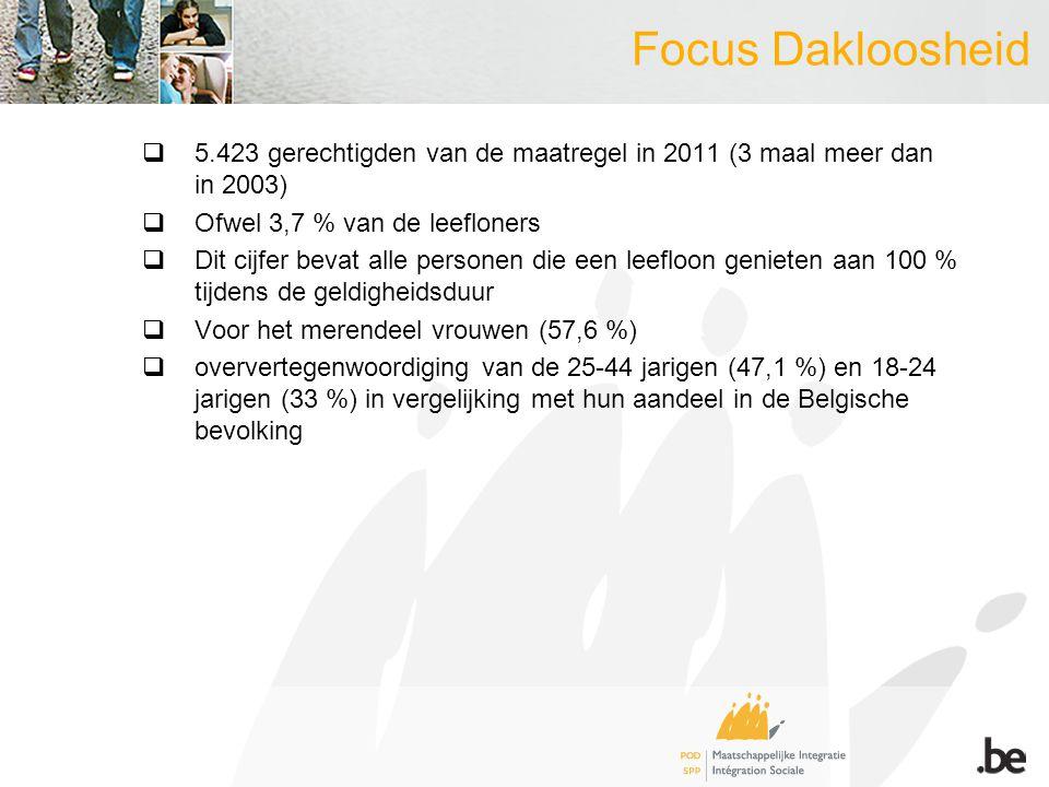 Focus Dakloosheid  5.423 gerechtigden van de maatregel in 2011 (3 maal meer dan in 2003)  Ofwel 3,7 % van de leefloners  Dit cijfer bevat alle personen die een leefloon genieten aan 100 % tijdens de geldigheidsduur  Voor het merendeel vrouwen (57,6 %)  oververtegenwoordiging van de 25-44 jarigen (47,1 %) en 18-24 jarigen (33 %) in vergelijking met hun aandeel in de Belgische bevolking