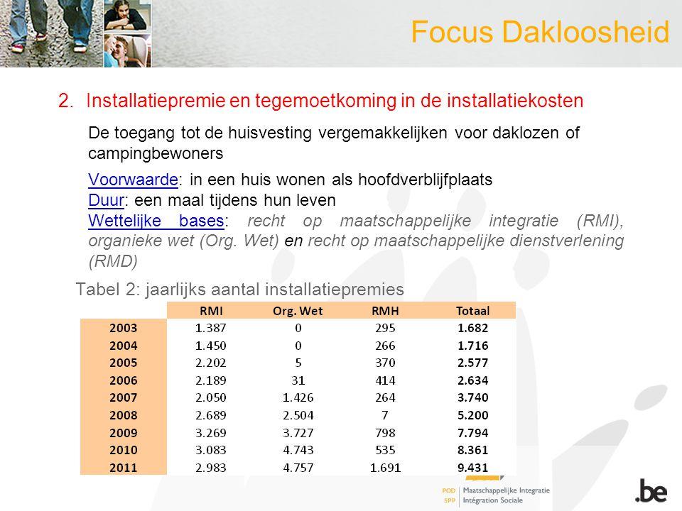 Focus Dakloosheid 2.