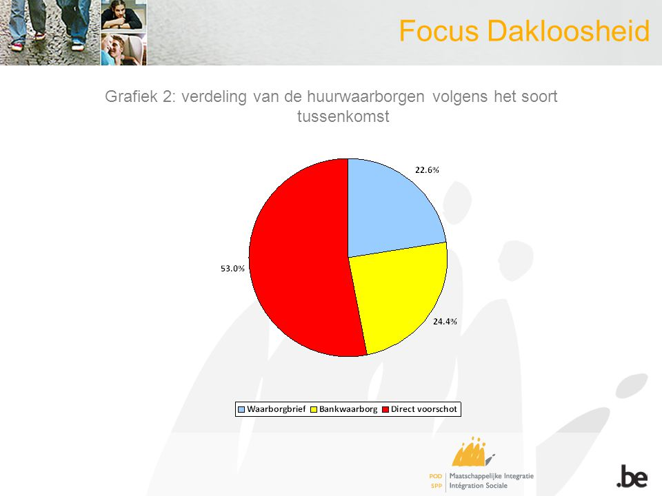 Focus Dakloosheid Grafiek 2: verdeling van de huurwaarborgen volgens het soort tussenkomst