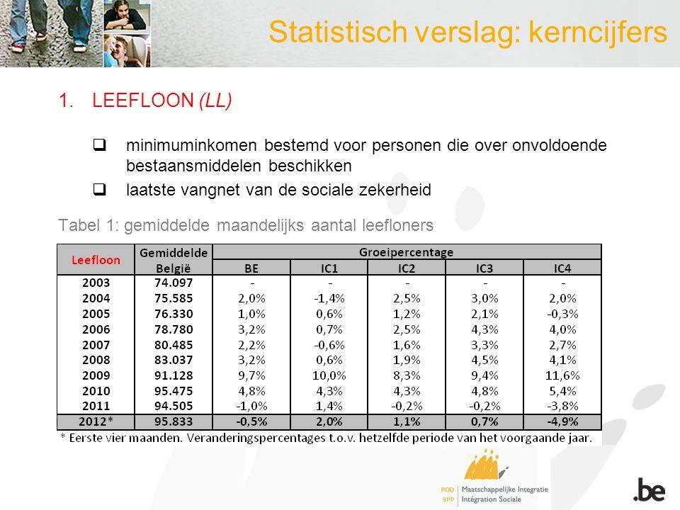Statistisch verslag: kerncijfers 1.LEEFLOON (LL)  minimuminkomen bestemd voor personen die over onvoldoende bestaansmiddelen beschikken  laatste vangnet van de sociale zekerheid Tabel 1: gemiddelde maandelijks aantal leefloners