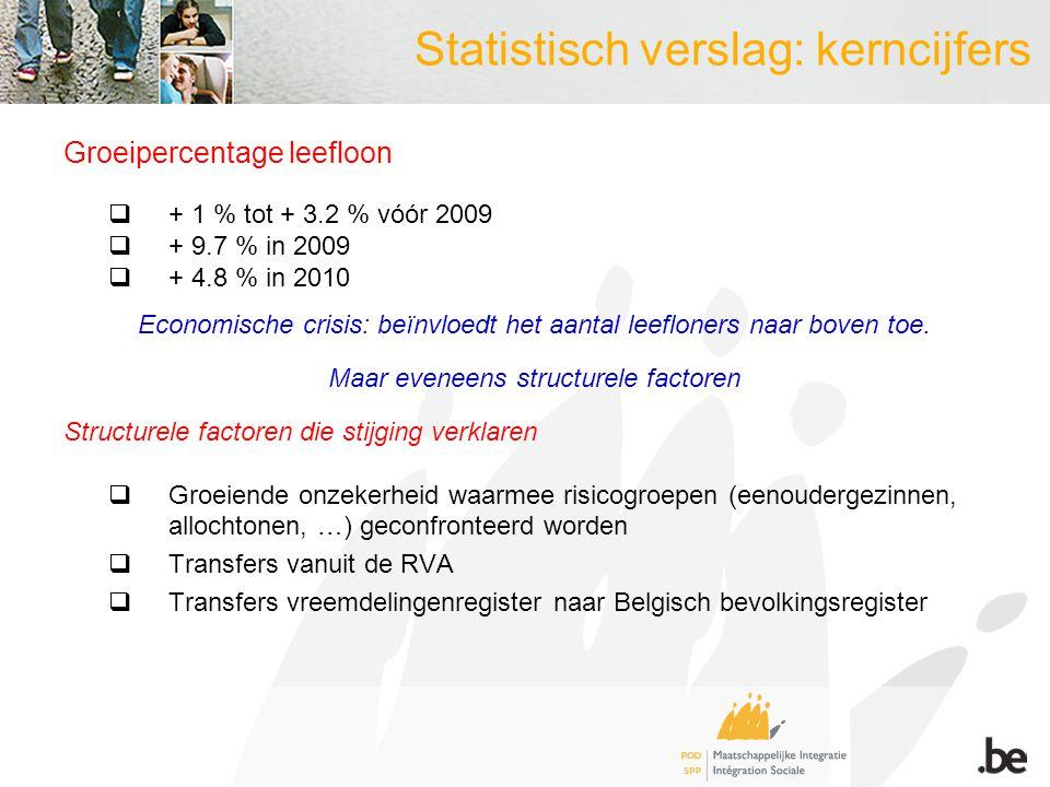 Statistisch verslag: kerncijfers Groeipercentage leefloon  + 1 % tot + 3.2 % vóór 2009  + 9.7 % in 2009  + 4.8 % in 2010 Economische crisis: beïnvloedt het aantal leefloners naar boven toe.