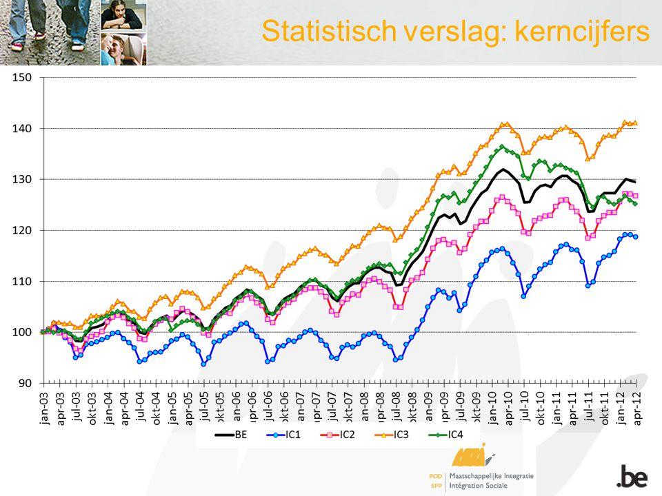 2011 - 2012*  Begin van daling (-1%), maar niveau blijft > dan pre crisis  94.505 rechthebbenden gemiddeld in 2011 tegenover 83.037 in 2008, of plus 13,8%  Daling in de grote steden (IC4) Seizoenseffect  Piek in maart/april (link met wachtuitkering – data 2011-2012)  Dal in juli/augustus (jobstudenten)