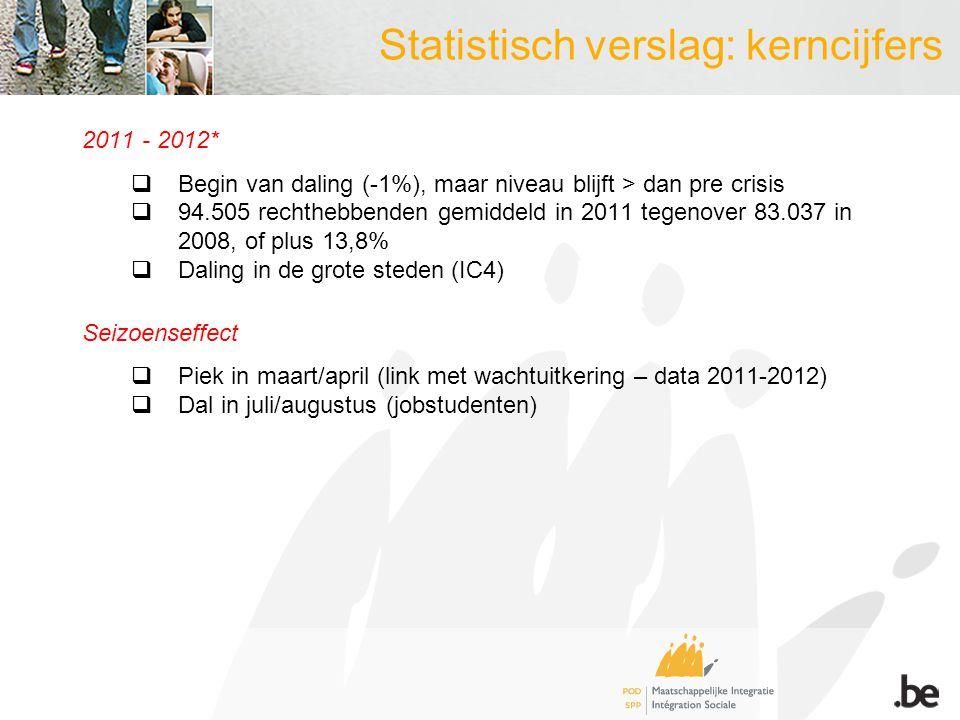 Statistisch verslag: kerncijfers Profiel LL 2011  In verhouding meer vrouwen: 54,7 % tegenover 51 % in de Belgische populatie  Jongeren van 18-24 jaar: 32,4% van de leefloonbevolking tegenover 10,9 % in de Belgische bevolking  Oververtegenwoordiging van vrouwen in de categorie gezinslast  Mannelijke leefloners: meerderheid in categorie alleenstaanden