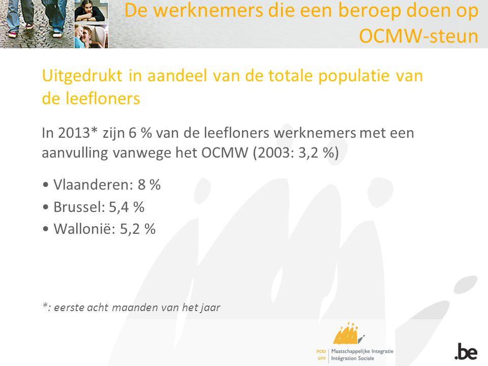 De werknemers die een beroep doen op OCMW-steun Uitgedrukt in aandeel van de totale populatie van de leefloners In 2013* zijn 6 % van de leefloners werknemers met een aanvulling vanwege het OCMW (2003: 3,2 %) Vlaanderen: 8 % Brussel: 5,4 % Wallonië: 5,2 % *: eerste acht maanden van het jaar