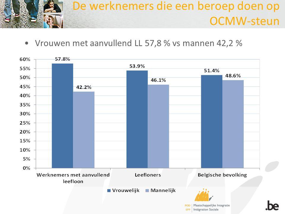 De werknemers die een beroep doen op OCMW-steun Vrouwen met aanvullend LL 57,8 % vs mannen 42,2 %