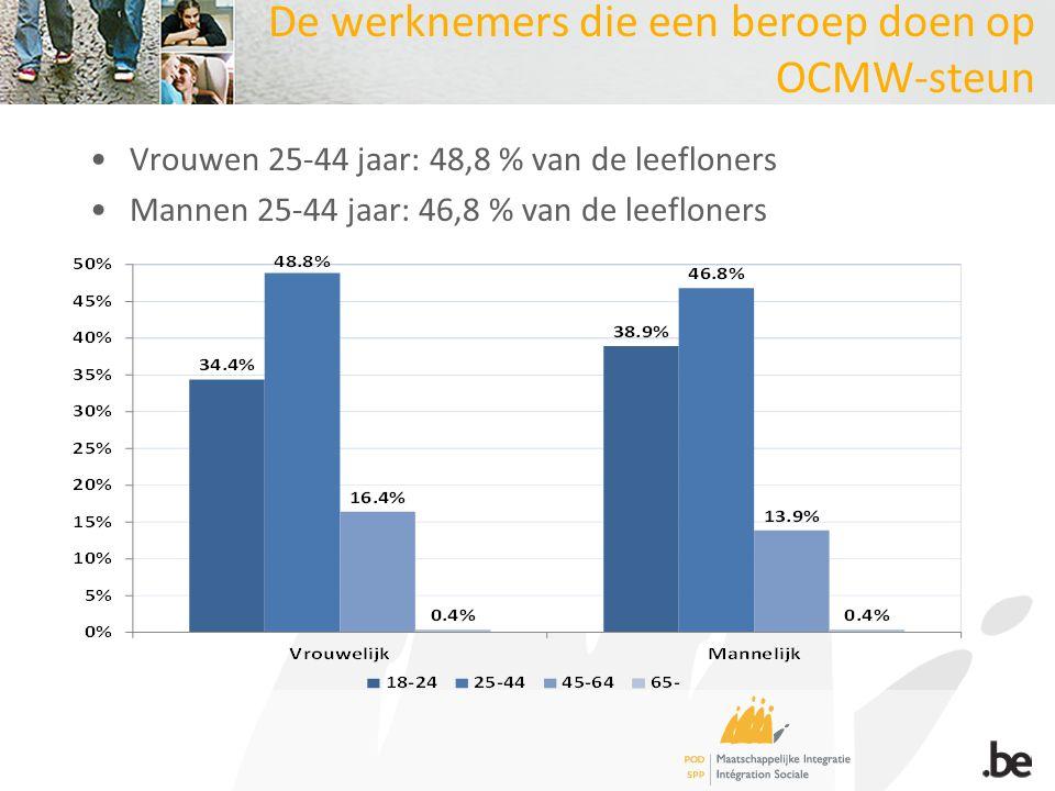 De werknemers die een beroep doen op OCMW-steun Vrouwen 25-44 jaar: 48,8 % van de leefloners Mannen 25-44 jaar: 46,8 % van de leefloners