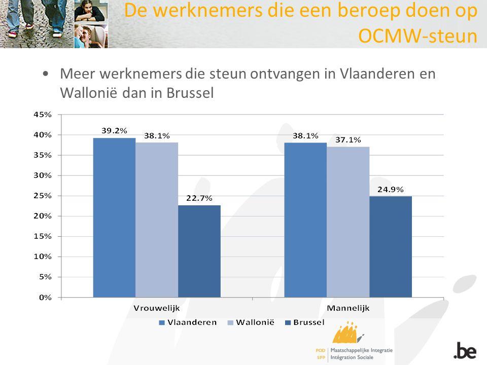 De werknemers die een beroep doen op OCMW-steun Meer werknemers die steun ontvangen in Vlaanderen en Wallonië dan in Brussel