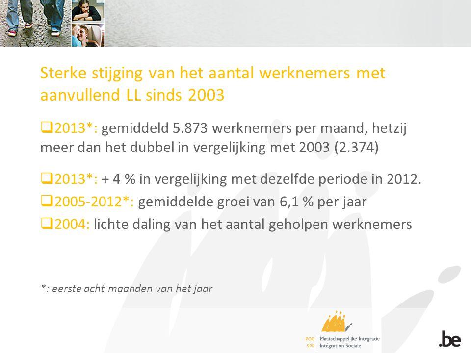 Sterke stijging van het aantal werknemers met aanvullend LL sinds 2003  2013*: gemiddeld 5.873 werknemers per maand, hetzij meer dan het dubbel in vergelijking met 2003 (2.374)  2013*: + 4 % in vergelijking met dezelfde periode in 2012.