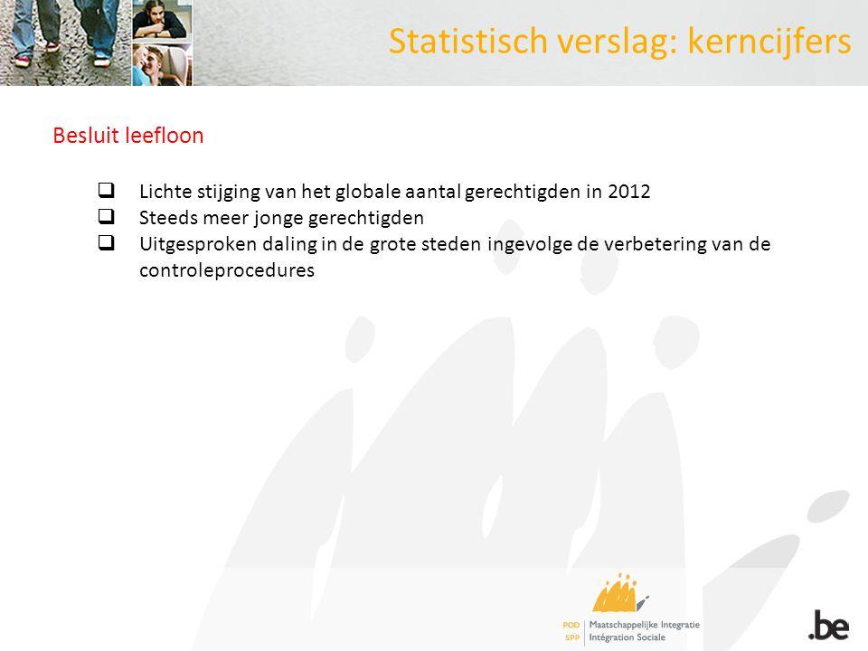 Statistisch verslag: kerncijfers Besluit leefloon  Lichte stijging van het globale aantal gerechtigden in 2012  Steeds meer jonge gerechtigden  Uitgesproken daling in de grote steden ingevolge de verbetering van de controleprocedures