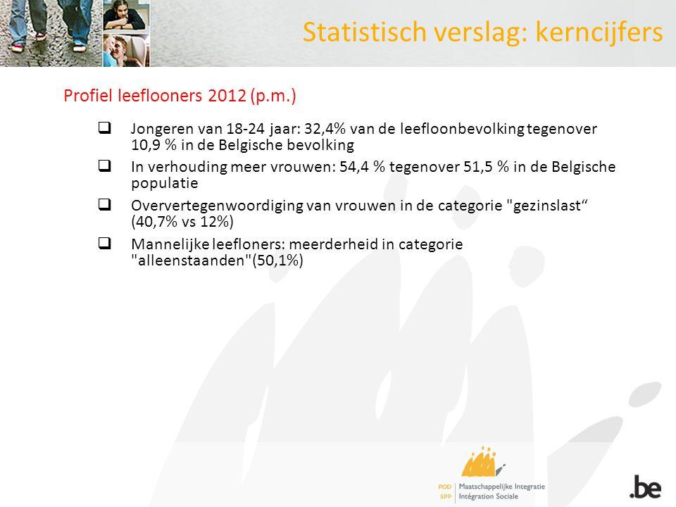 Statistisch verslag: kerncijfers Profiel leeflooners 2012 (p.m.)  Jongeren van 18-24 jaar: 32,4% van de leefloonbevolking tegenover 10,9 % in de Belgische bevolking  In verhouding meer vrouwen: 54,4 % tegenover 51,5 % in de Belgische populatie  Oververtegenwoordiging van vrouwen in de categorie gezinslast (40,7% vs 12%)  Mannelijke leefloners: meerderheid in categorie alleenstaanden (50,1%)