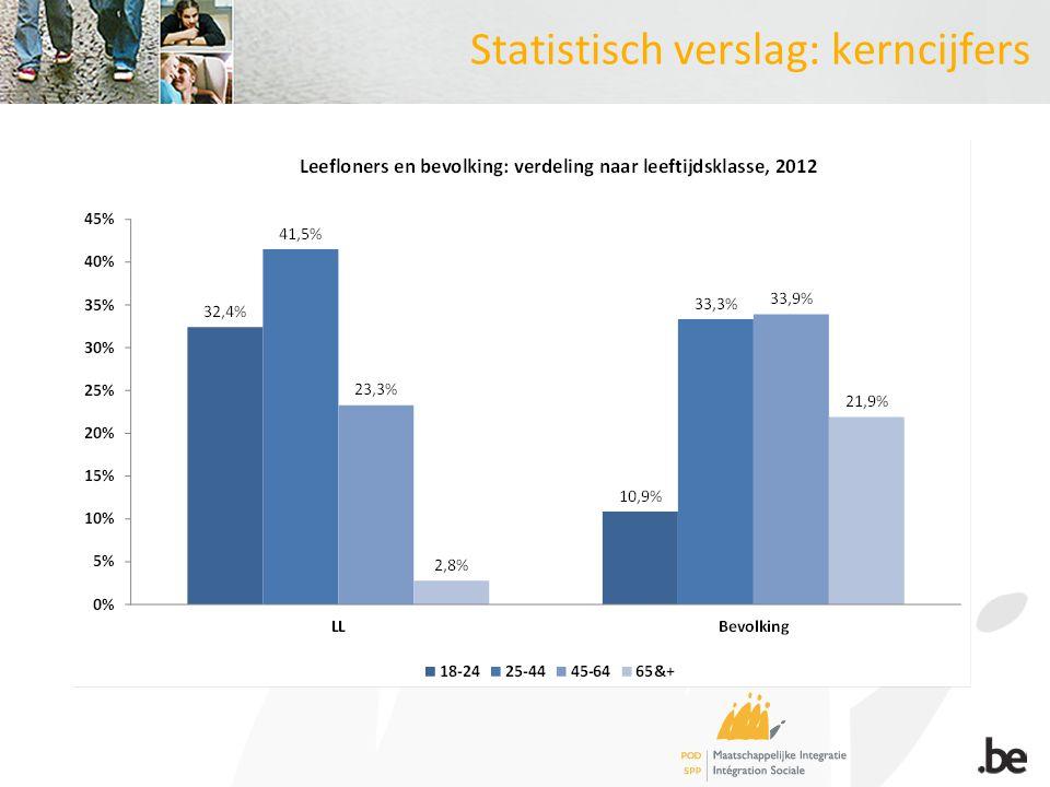 Statistisch verslag: kerncijfers