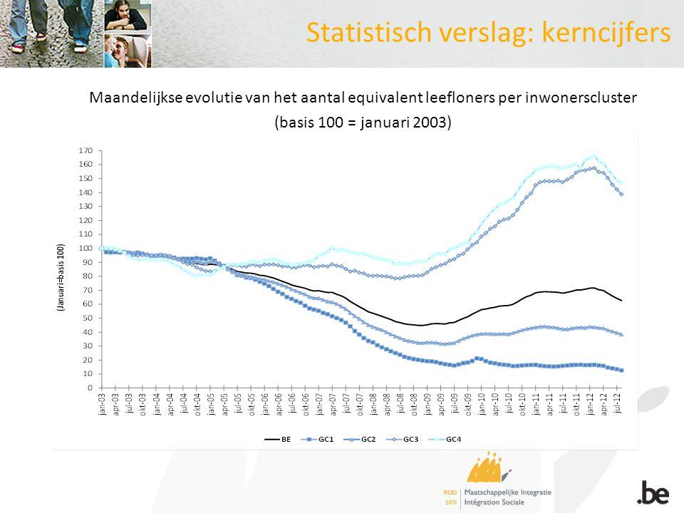 Statistisch verslag: kerncijfers Maandelijkse evolutie van het aantal equivalent leefloners per inwonerscluster (basis 100 = januari 2003)