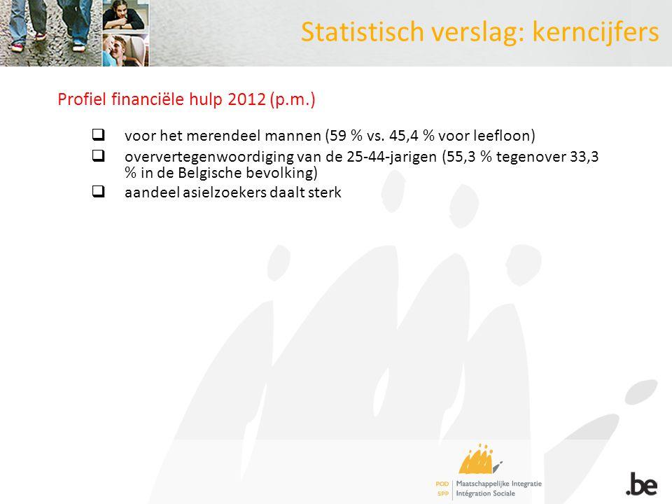 Statistisch verslag: kerncijfers Profiel financiële hulp 2012 (p.m.)  voor het merendeel mannen (59 % vs. 45,4 % voor leefloon)  oververtegenwoordig