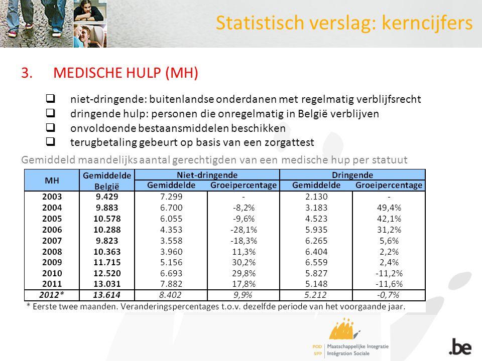 3.MEDISCHE HULP (MH)  niet-dringende: buitenlandse onderdanen met regelmatig verblijfsrecht  dringende hulp: personen die onregelmatig in België ver