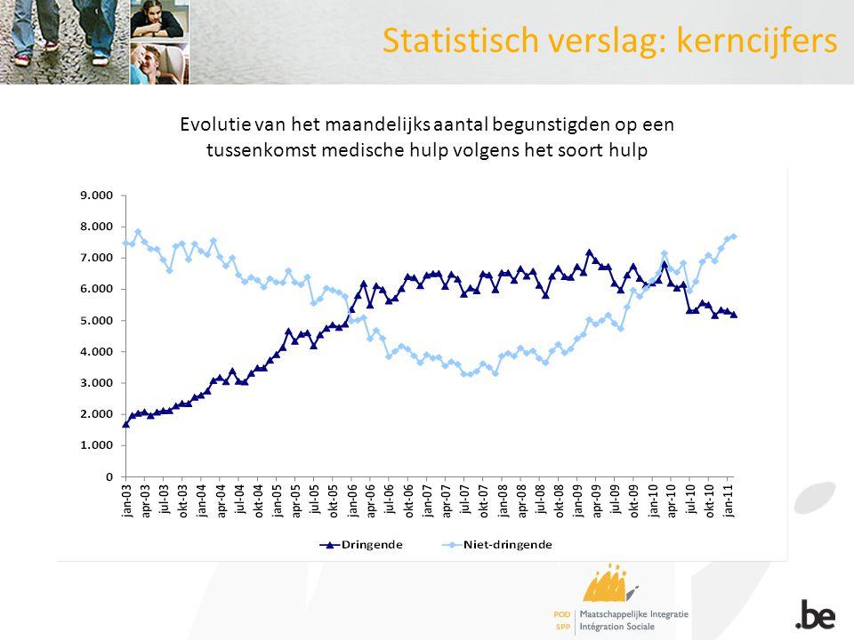 Statistisch verslag: kerncijfers Evolutie van het maandelijks aantal begunstigden op een tussenkomst medische hulp volgens het soort hulp