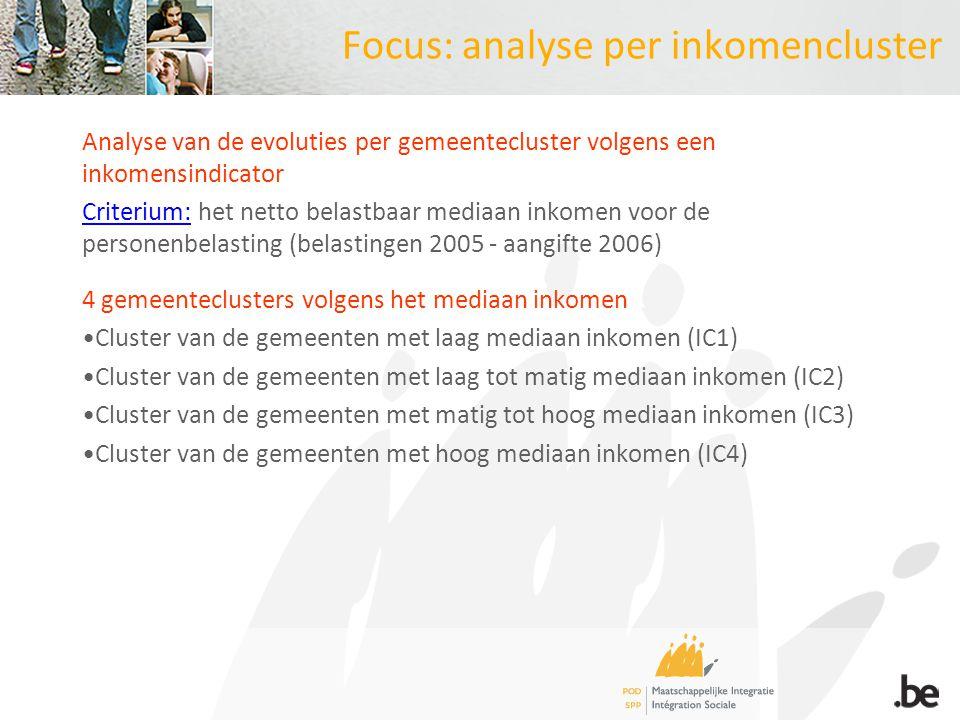 Focus: analyse per inkomencluster Analyse van de evoluties per gemeentecluster volgens een inkomensindicator Criterium: het netto belastbaar mediaan i