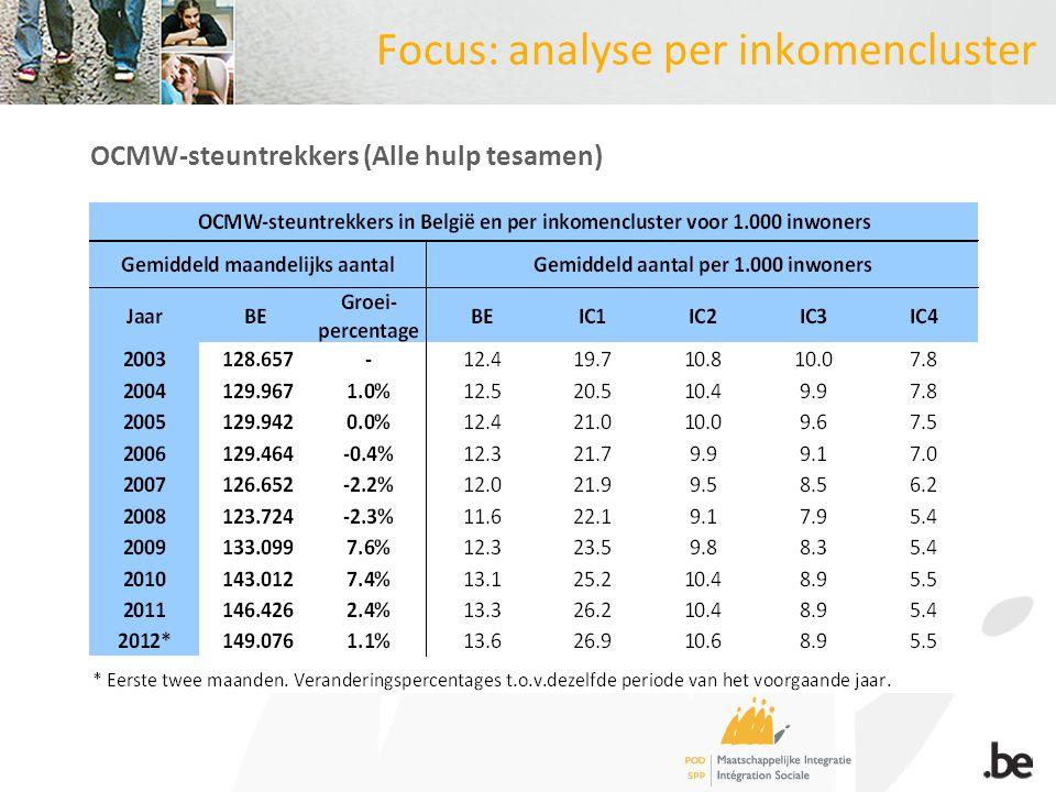 Focus: analyse per inkomencluster OCMW-steuntrekkers (Alle hulp tesamen)