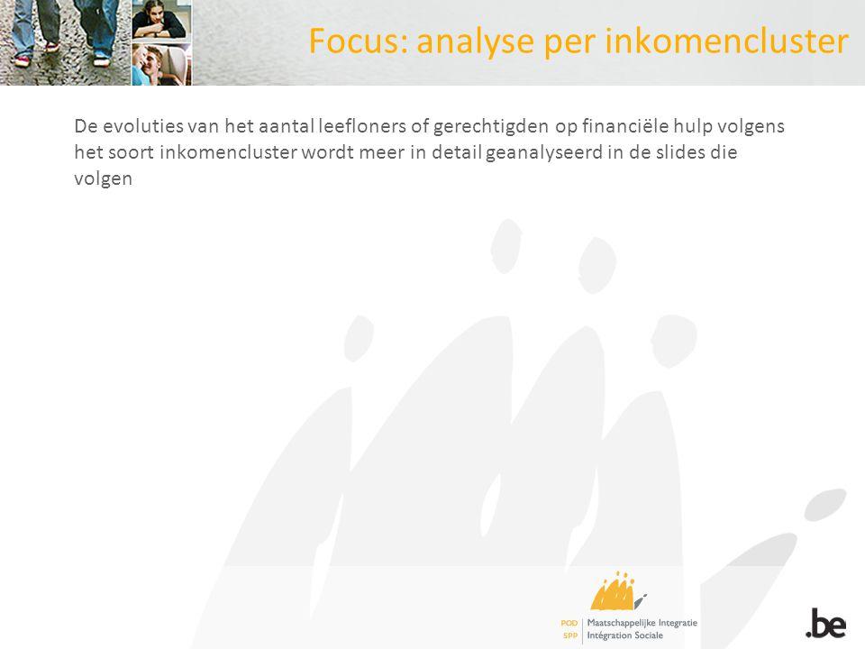Focus: analyse per inkomencluster De evoluties van het aantal leefloners of gerechtigden op financiële hulp volgens het soort inkomencluster wordt meer in detail geanalyseerd in de slides die volgen