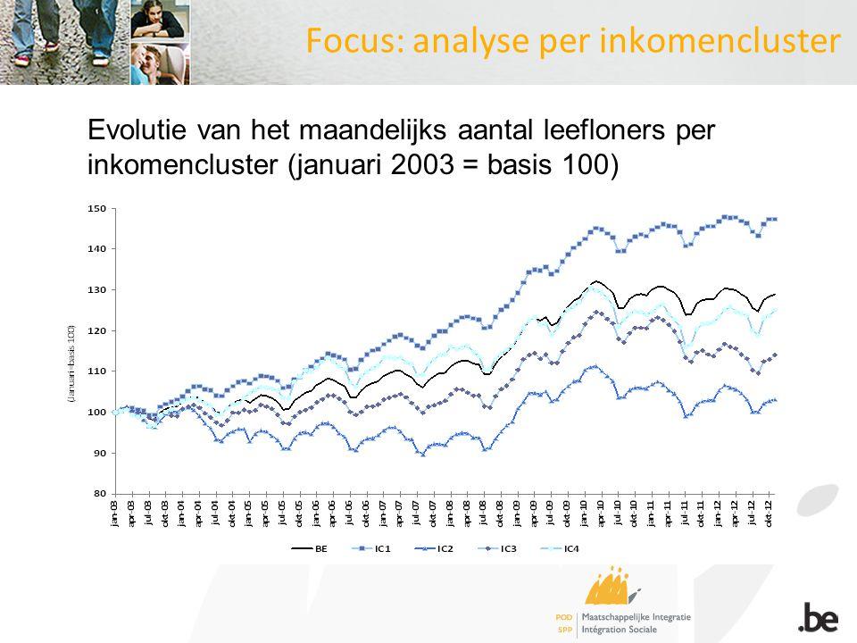Focus: analyse per inkomencluster Evolutie van het maandelijks aantal leefloners per inkomencluster (januari 2003 = basis 100)