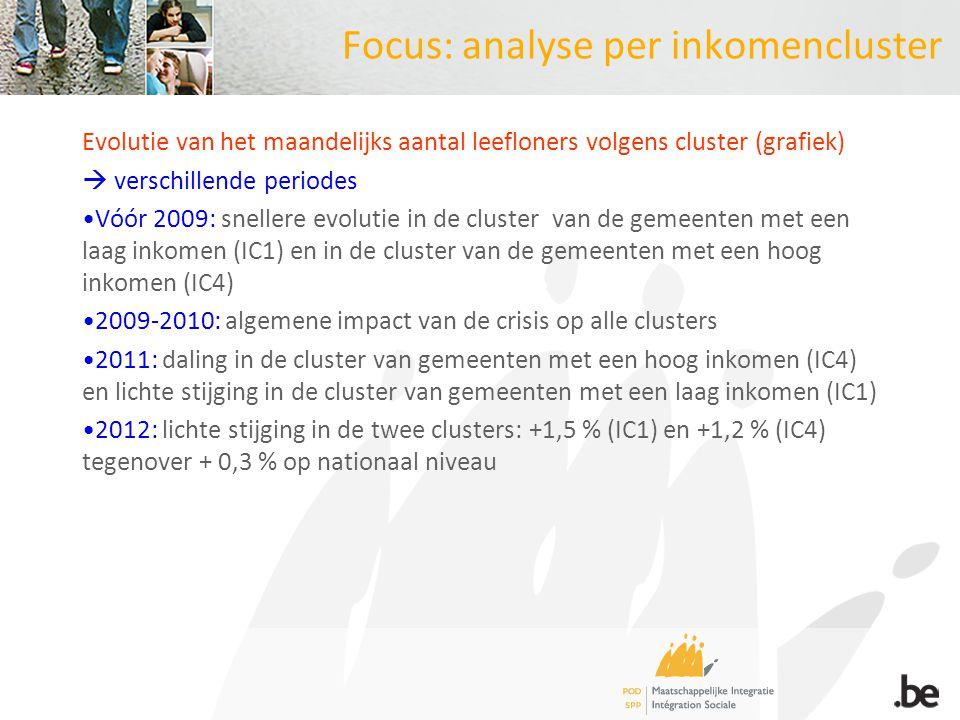Focus: analyse per inkomencluster Evolutie van het maandelijks aantal leefloners volgens cluster (grafiek)  verschillende periodes Vóór 2009: snellere evolutie in de cluster van de gemeenten met een laag inkomen (IC1) en in de cluster van de gemeenten met een hoog inkomen (IC4) 2009-2010: algemene impact van de crisis op alle clusters 2011: daling in de cluster van gemeenten met een hoog inkomen (IC4) en lichte stijging in de cluster van gemeenten met een laag inkomen (IC1) 2012: lichte stijging in de twee clusters: +1,5 % (IC1) en +1,2 % (IC4) tegenover + 0,3 % op nationaal niveau
