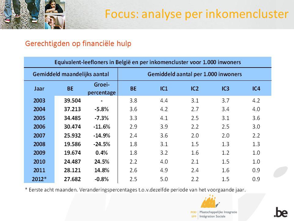 Focus: analyse per inkomencluster Gerechtigden op financiële hulp
