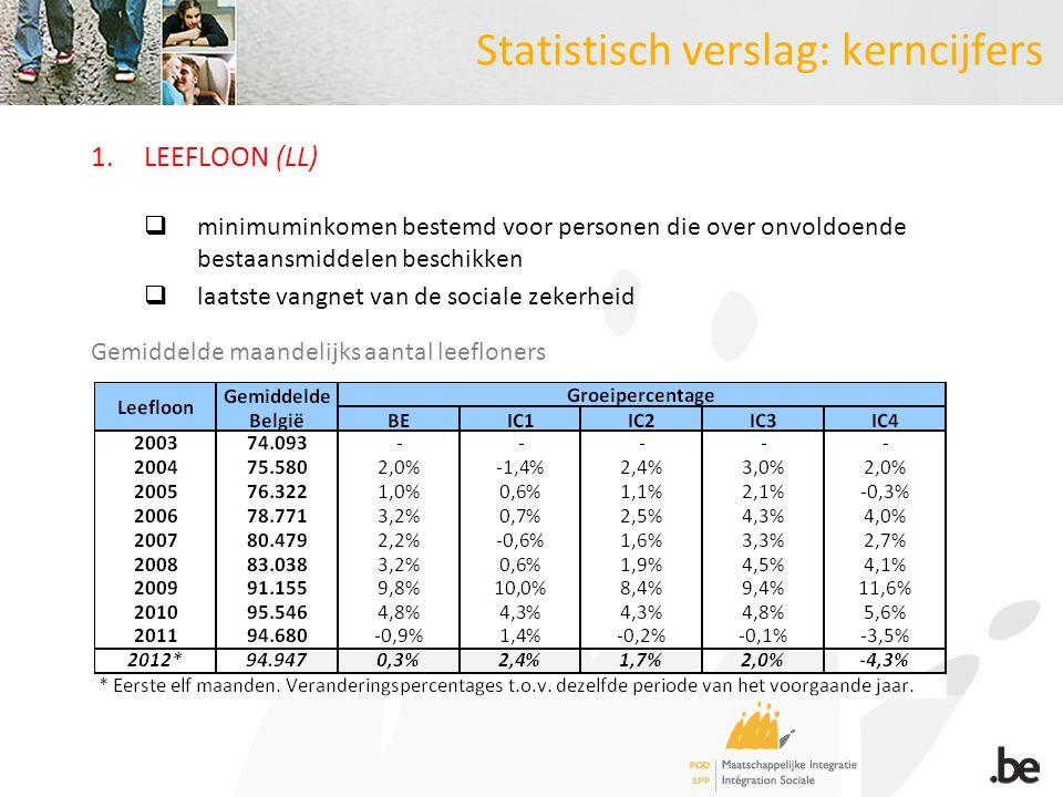 Statistisch verslag: kerncijfers 1.LEEFLOON (LL)  minimuminkomen bestemd voor personen die over onvoldoende bestaansmiddelen beschikken  laatste vangnet van de sociale zekerheid Gemiddelde maandelijks aantal leefloners
