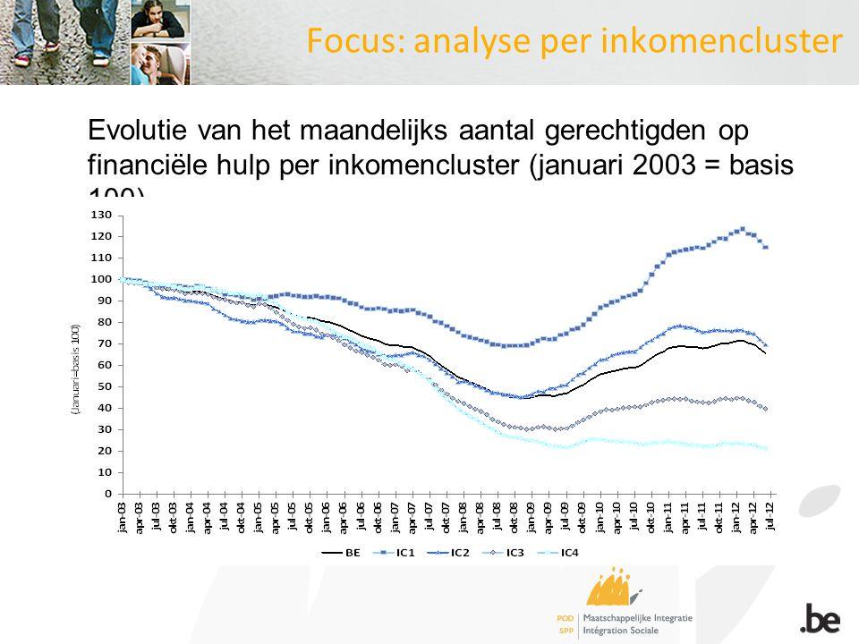 Focus: analyse per inkomencluster Evolutie van het maandelijks aantal gerechtigden op financiële hulp per inkomencluster (januari 2003 = basis 100)