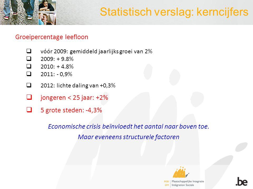 Statistisch verslag: kerncijfers Groeipercentage leefloon  vóór 2009: gemiddeld jaarlijks groei van 2%  2009: + 9.8%  2010: + 4.8%  2011: - 0,9%  2012: lichte daling van +0,3%  jongeren < 25 jaar: +2%  5 grote steden: -4,3% Economische crisis beïnvloedt het aantal naar boven toe.
