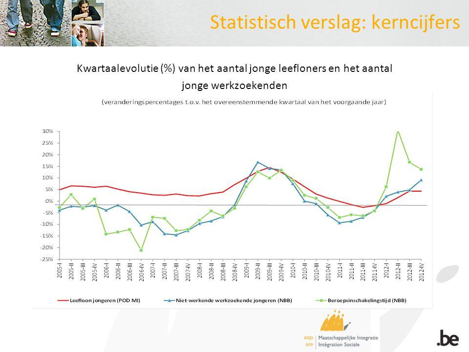 Statistisch verslag: kerncijfers Kwartaalevolutie (%) van het aantal jonge leefloners en het aantal jonge werkzoekenden