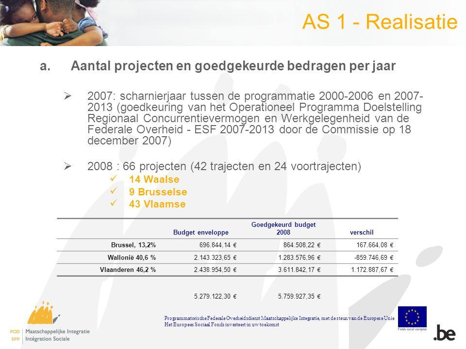 AS 1 - Realisatie a.Aantal projecten en goedgekeurde bedragen per jaar  2007: scharnierjaar tussen de programmatie 2000-2006 en 2007- 2013 (goedkeuring van het Operationeel Programma Doelstelling Regionaal Concurrentievermogen en Werkgelegenheid van de Federale Overheid - ESF 2007-2013 door de Commissie op 18 december 2007)  2008 : 66 projecten (42 trajecten en 24 voortrajecten) 14 Waalse 9 Brusselse 43 Vlaamse Programmatorische Federale Overheidsdienst Maatschappelijke Integratie, met de steun van de Europese Unie Het Europees Sociaal Fonds investeert in uw toekomst Budget enveloppe Goedgekeurd budget 2008verschil Brussel, 13,2%696.844,14 € 864.508,22 € 167.664,08 € Wallonië 40,6 %2.143.323,65 € 1.283.576,96 € -859.746,69 € Vlaanderen 46,2 %2.438.954,50 € 3.611.842,17 € 1.172.887,67 € 5.279.122,30 € 5.759.927,35 €