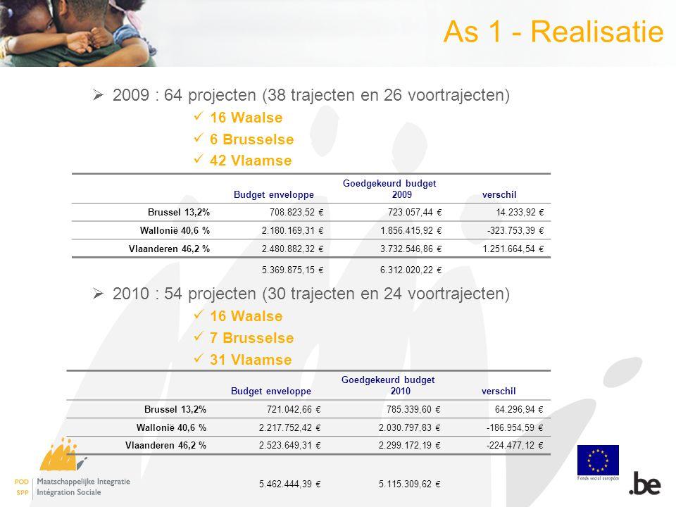 As 1 - Realisatie  2009 : 64 projecten (38 trajecten en 26 voortrajecten) 16 Waalse 6 Brusselse 42 Vlaamse  2010 : 54 projecten (30 trajecten en 24 voortrajecten) 16 Waalse 7 Brusselse 31 Vlaamse Budget enveloppe Goedgekeurd budget 2009verschil Brussel 13,2%708.823,52 € 723.057,44 € 14.233,92 € Wallonië 40,6 %2.180.169,31 € 1.856.415,92 € -323.753,39 € Vlaanderen 46,2 %2.480.882,32 € 3.732.546,86 € 1.251.664,54 € 5.369.875,15 € 6.312.020,22 € Budget enveloppe Goedgekeurd budget 2010verschil Brussel 13,2%721.042,66 € 785.339,60 € 64.296,94 € Wallonië 40,6 %2.217.752,42 € 2.030.797,83 € -186.954,59 € Vlaanderen 46,2 %2.523.649,31 € 2.299.172,19 € -224.477,12 € 5.462.444,39 € 5.115.309,62 €