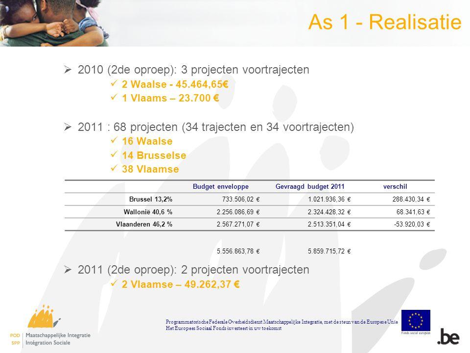 As 1 - Realisatie  2010 (2de oproep): 3 projecten voortrajecten 2 Waalse - 45.464,65€ 1 Vlaams – 23.700 €  2011 : 68 projecten (34 trajecten en 34 voortrajecten) 16 Waalse 14 Brusselse 38 Vlaamse  2011 (2de oproep): 2 projecten voortrajecten 2 Vlaamse – 49.262,37 € Budget enveloppeGevraagd budget 2011verschil Brussel 13,2%733.506,02 € 1.021.936,36 € 288.430,34 € Wallonië 40,6 %2.256.086,69 € 2.324.428,32 € 68.341,63 € Vlaanderen 46,2 %2.567.271,07 € 2.513.351,04 € -53.920,03 € 5.556.863,78 € 5.859.715,72 € Programmatorische Federale Overheidsdienst Maatschappelijke Integratie, met de steun van de Europese Unie Het Europees Sociaal Fonds investeert in uw toekomst