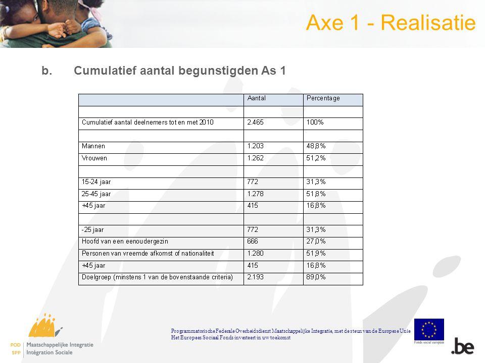 Axe 1 - Realisatie b.Cumulatief aantal begunstigden As 1 Programmatorische Federale Overheidsdienst Maatschappelijke Integratie, met de steun van de Europese Unie Het Europees Sociaal Fonds investeert in uw toekomst