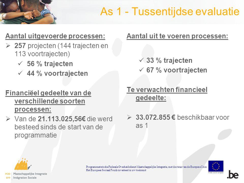 As 1 - Tussentijdse evaluatie Aantal uitgevoerde processen:  257 projecten (144 trajecten en 113 voortrajecten) 56 % trajecten 44 % voortrajecten Financiëel gedeelte van de verschillende soorten processen:  Van de 21.113.025,56€ die werd besteed sinds de start van de programmatie Aantal uit te voeren processen: 33 % trajecten 67 % voortrajecten Te verwachten financieel gedeelte:  33.072.855 € beschikbaar voor as 1 Programmatorische Federale Overheidsdienst Maatschappelijke Integratie, met de steun van de Europese Unie Het Europees Sociaal Fonds investeert in uw toekomst