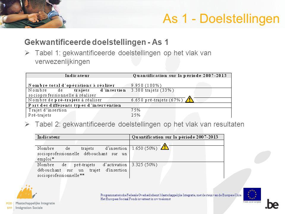 As 1 - Doelstellingen Gekwantificeerde doelstellingen - As 1  Tabel 1: gekwantificeerde doelstellingen op het vlak van verwezenlijkingen  Tabel 2: gekwantificeerde doelstellingen op het vlak van resultaten Programmatorische Federale Overheidsdienst Maatschappelijke Integratie, met de steun van de Europese Unie Het Europees Sociaal Fonds investeert in uw toekomst