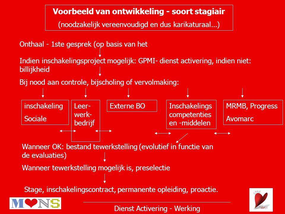 Dienst Activering - Werking Voorbeeld van ontwikkeling - soort stagiair (noodzakelijk vereenvoudigd en dus karikaturaal...) Onthaal - 1ste gesprek (op