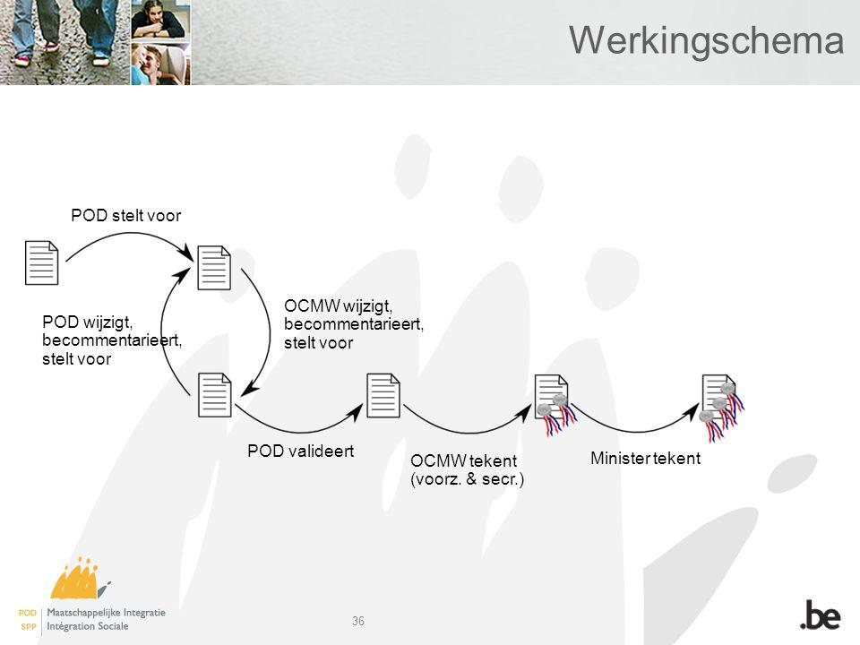 36 Werkingschema POD stelt voor POD wijzigt, becommentarieert, stelt voor OCMW tekent (voorz.