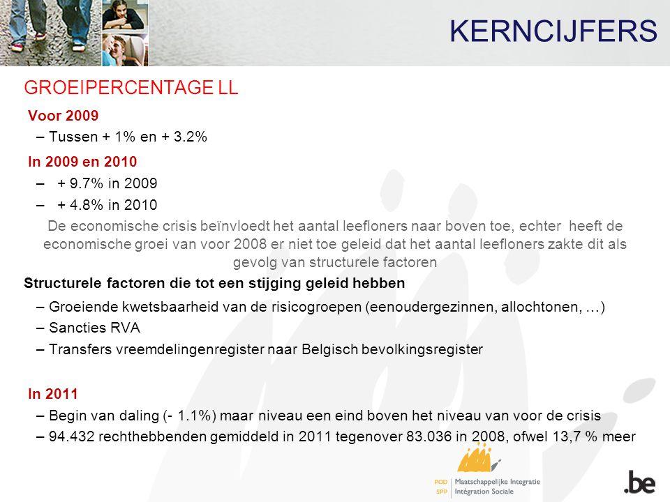 KERNCIJFERS GROEIPERCENTAGE LL Voor 2009 – Tussen + 1% en + 3.2% In 2009 en 2010 –+ 9.7% in 2009 –+ 4.8% in 2010 De economische crisis beïnvloedt het