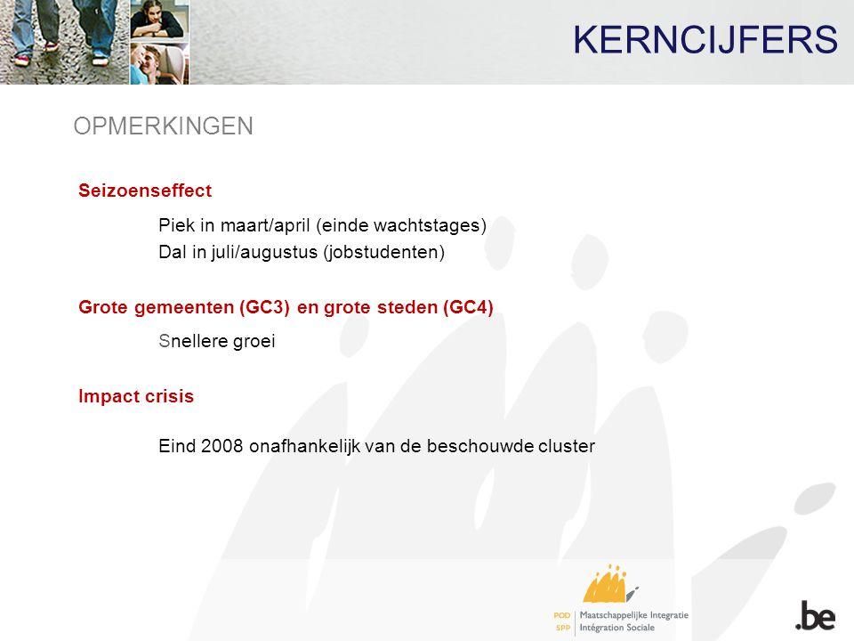 KERNCIJFERS OPMERKINGEN Seizoenseffect Piek in maart/april (einde wachtstages) Dal in juli/augustus (jobstudenten) Grote gemeenten (GC3) en grote sted
