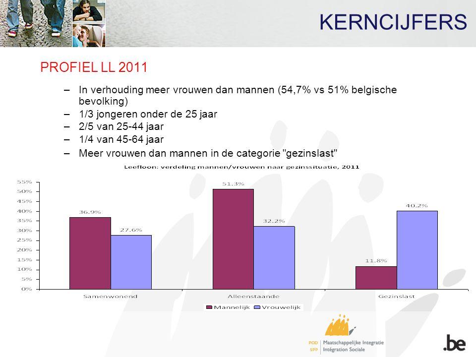 PROFIEL LL 2011 –In verhouding meer vrouwen dan mannen (54,7% vs 51% belgische bevolking) –1/3 jongeren onder de 25 jaar –2/5 van 25-44 jaar –1/4 van