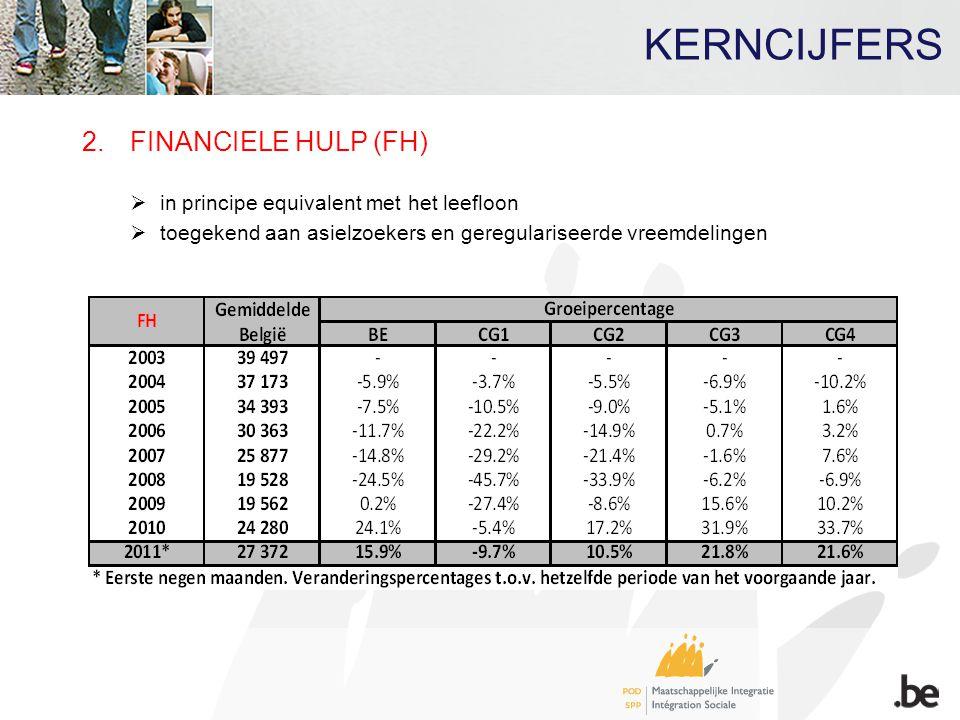 KERNCIJFERS 2.FINANCIELE HULP (FH)  in principe equivalent met het leefloon  toegekend aan asielzoekers en geregulariseerde vreemdelingen